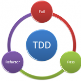 What Is the Specifics of TDD?