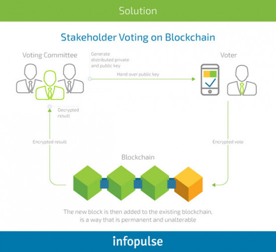 Stakeholder Voting on Blockchain